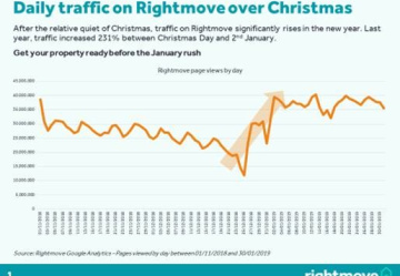 Is your house ready to go on to the market in time for rightmoves busiest time!?